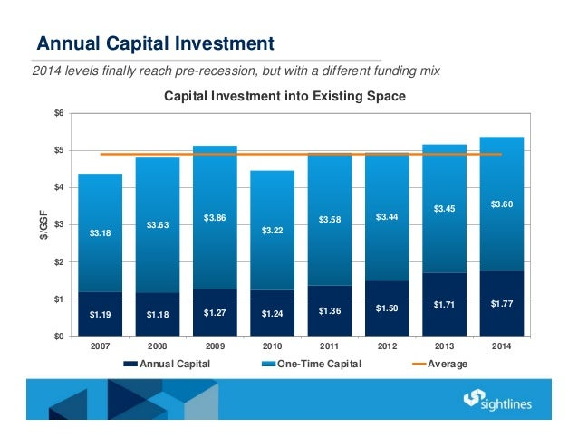 Annual Capital Investment 2014 levels finally reach pre-recession, but with a different funding mix $1.19 $1.18 $1.27 $1.2...