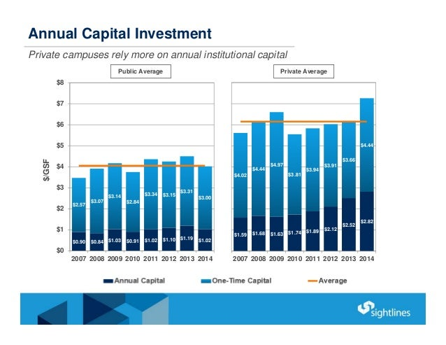 Annual Capital Investment Private campuses rely more on annual institutional capital $0.90 $0.84 $1.03 $0.91 $1.02 $1.10 $...