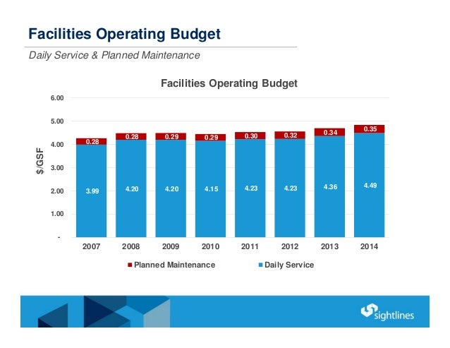 Facilities Operating Budget Daily Service & Planned Maintenance 3.99 4.20 4.20 4.15 4.23 4.23 4.36 4.49 0.28 0.28 0.29 0.2...