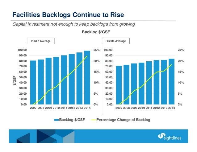 Facilities Backlogs Continue to Rise Backlog $/GSF Public Average Private Average 0% 5% 10% 15% 20% 25% 0.00 10.00 20.00 3...