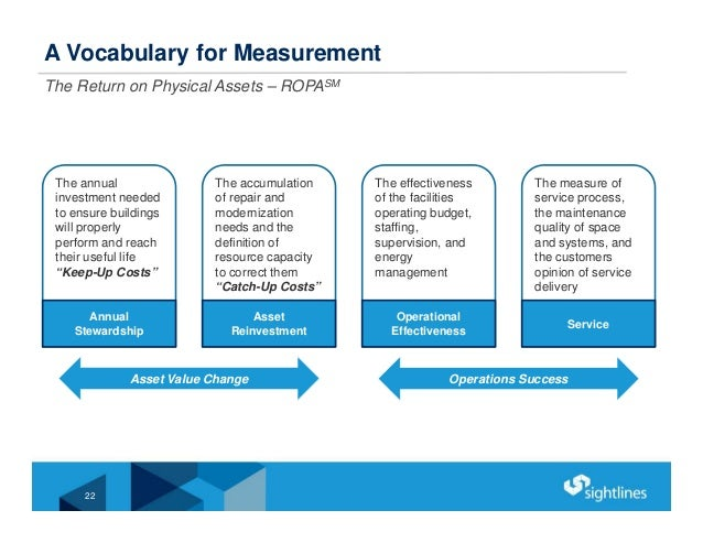 A Vocabulary for Measurement The Return on Physical Assets – ROPASM Asset Value Change The annual investment needed to ens...