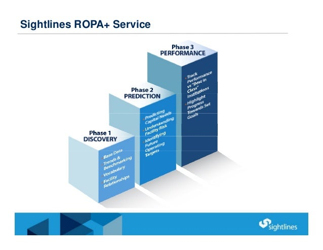 Sightlines ROPA+ Service