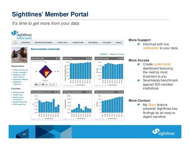 Sightlines' Member Portal It's time to get more from your data 25 More Support Informed with live notification to your dat...