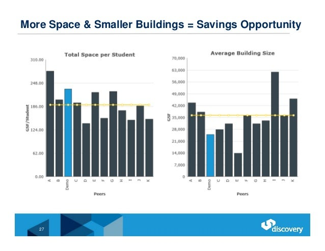 More Space & Smaller Buildings = Savings Opportunity 27
