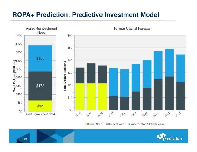 $0 $10 $20 $30 $40 $50 $60 TotalDollars(Millions) Current Need Renewal Need Modernization & Infrastructure ROPA+ Predictio...