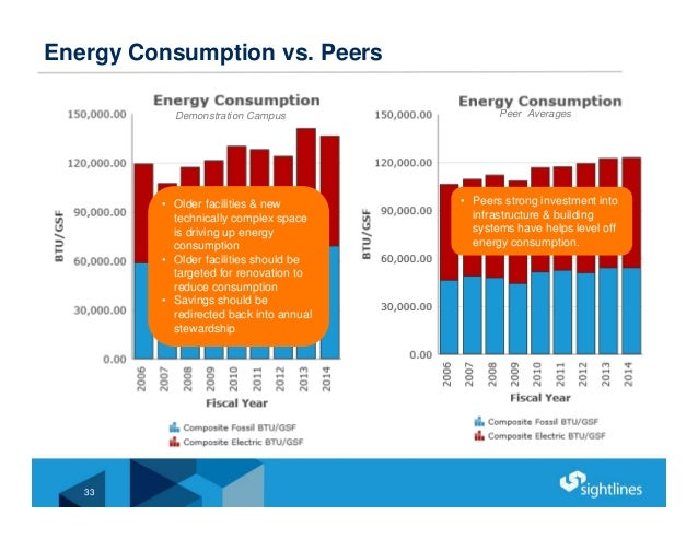 Demonstration Campus Energy Consumption vs. Peers 33 • Older facilities & new technically complex space is driving up ener...