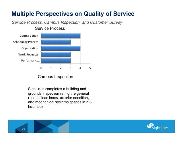 Multiple Perspectives on Quality of Service Service Process, Campus Inspection, and Customer Survey 0 1 2 3 4 5 Performanc...
