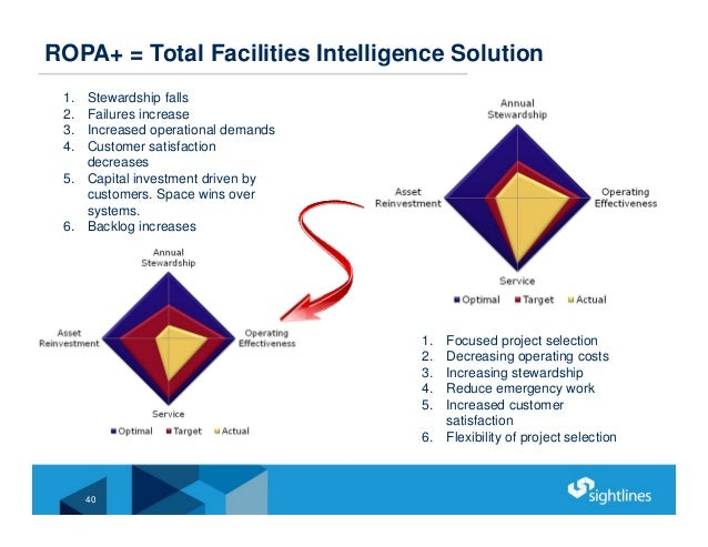 40 ROPA+ = Total Facilities Intelligence Solution 1. Stewardship falls 2. Failures increase 3. Increased operational deman...