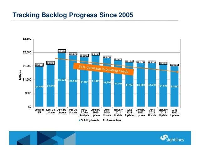 Tracking Backlog Progress Since 2005