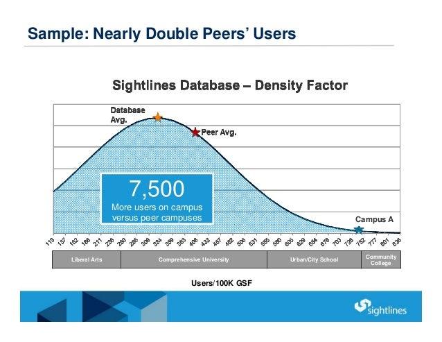 Sample: Nearly Double Peers' Users 7,500 More users on campus versus peer campuses Liberal Arts Comprehensive University U...