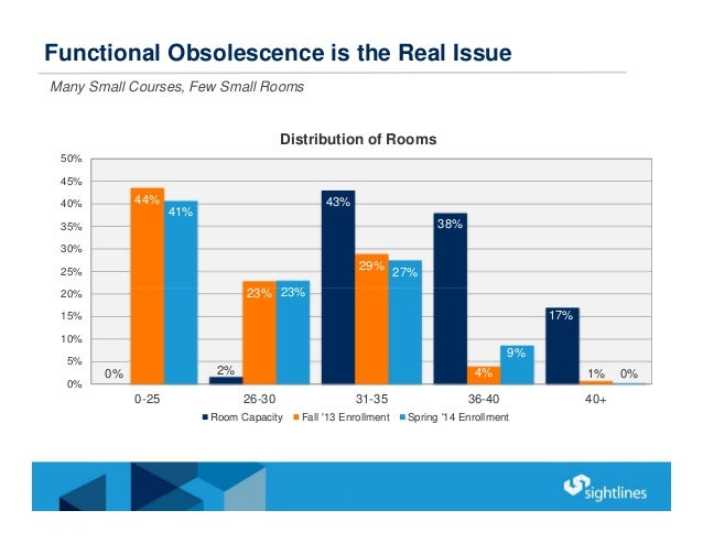 Functional Obsolescence is the Real Issue Many Small Courses, Few Small Rooms 0% 2% 43% 38% 17% 44% 23% 29% 4% 1% 41% 23% ...