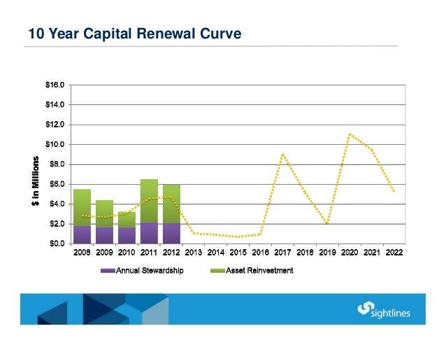 10 Year Capital Renewal Curve