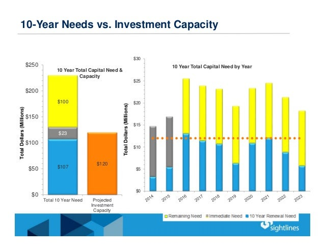 10-Year Needs vs. Investment Capacity $0 $5 $10 $15 $20 $25 $30 TotalDollars(Millions) 10 Year Total Capital Need by Year ...