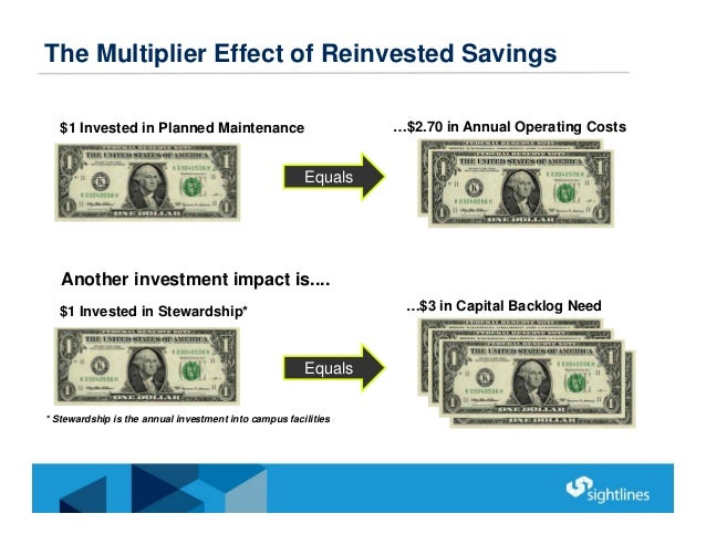 The Multiplier Effect of Reinvested Savings * Stewardship is the annual investment into campus facilities $1 Invested in S...