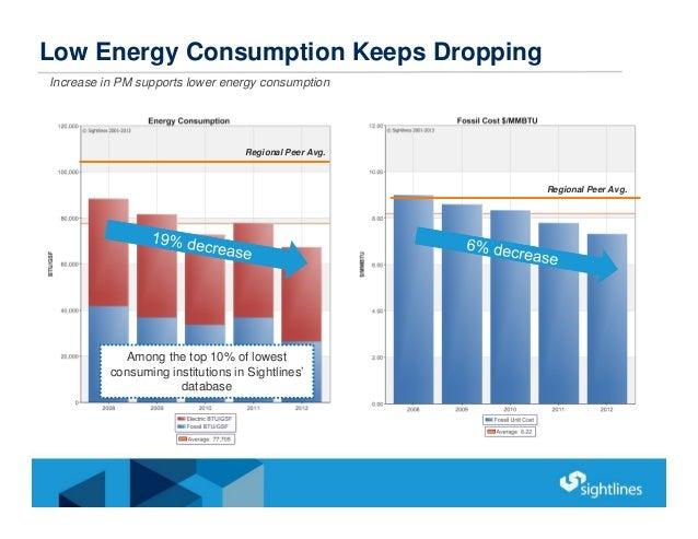 Low Energy Consumption Keeps Dropping Increase in PM supports lower energy consumption Regional Peer Avg. Regional Peer Av...