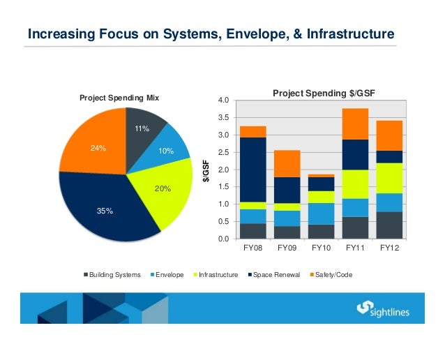 Increasing Focus on Systems, Envelope, & Infrastructure 11% 10% 20% 35% 24% Project Spending Mix Building Systems Envelope...