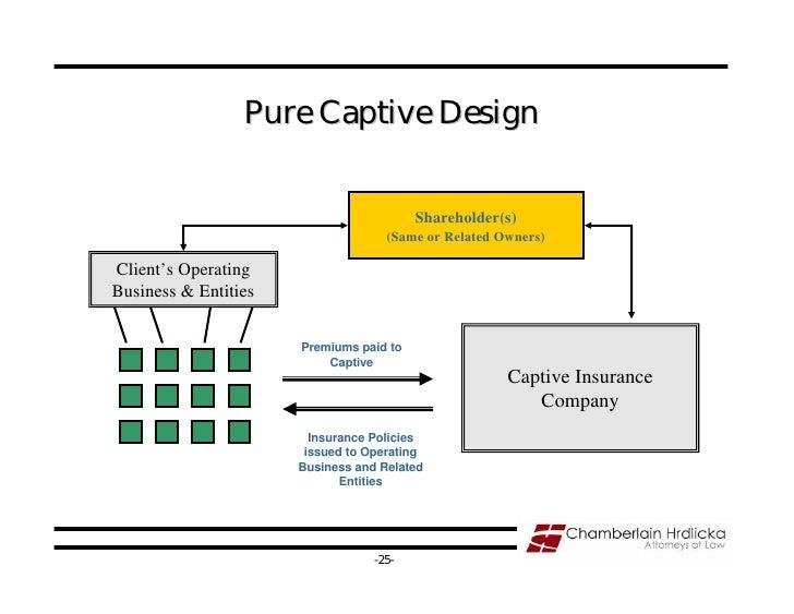 Take No Prisoners Captive Insurance Co Presentation