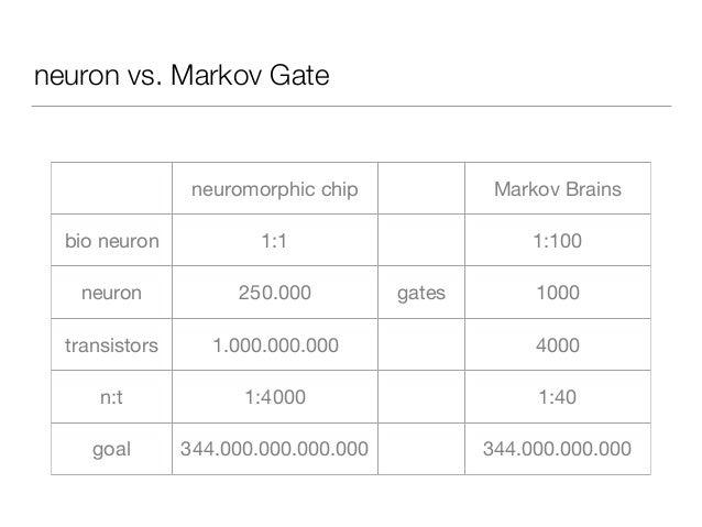 neuron vs. Markov Gate neuromorphic chip Markov Brains bio neuron 1:1 1:100 neuron 250.000 gates 1000 transistors 1.000.00...