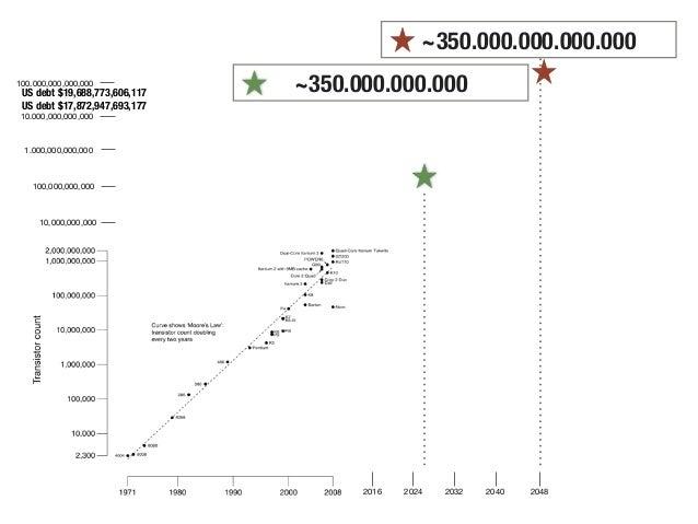 10,000,000,000 100,000,000,000 1.000,000,000,000 10.000,000,000,000 100.000,000,000,000 2016 2024 2032 2040 2048 ~350.000....