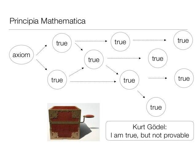 Principia Mathematica axiom true true true true true true true true true Kurt Gödel: I am true, but not provable