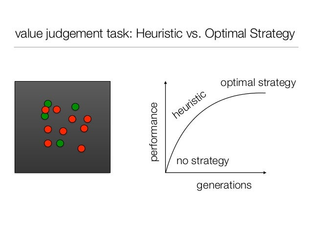 value judgement task: Heuristic vs. Optimal Strategy generations performance no strategy heuristic optimal strategy