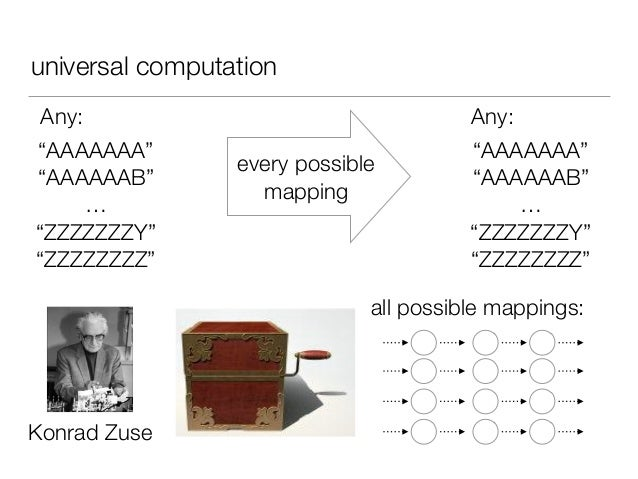 """universal computation every possible mapping all possible mappings: """"AAAAAAA"""" """"AAAAAAB"""" … """"ZZZZZZZY"""" """"ZZZZZZZZ"""" Any: """"AAAA..."""