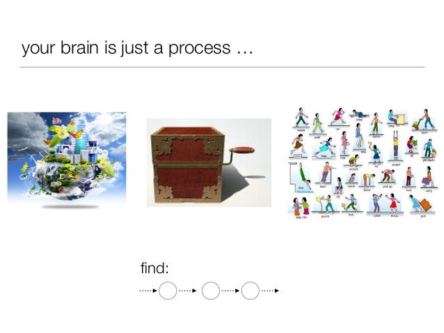 your brain is just a process … find: