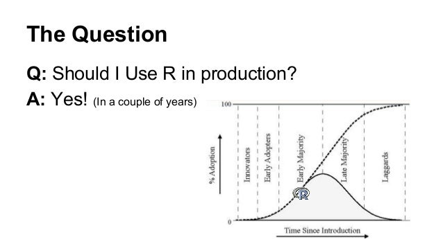 Taking R Mainstream in Production Systems Misha Lisovich misha@honestbuildings.com; 2.