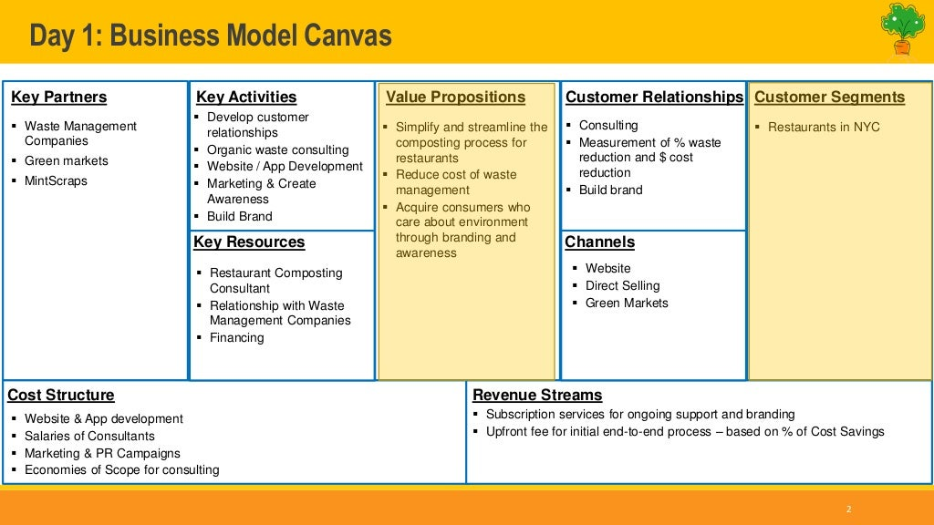 Day 1 Business Model Canvas