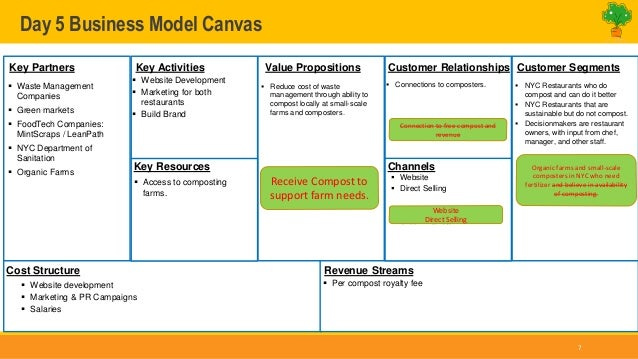 restaurant waste day 5 business model canvas 7 key partners key activities value propositions customer relationships key a