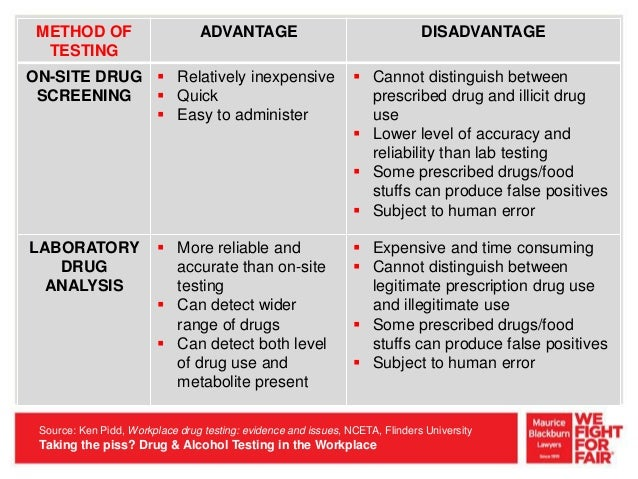 an analysis of drug testing in the workplace Many companies believe random drug testing is the most effective type of drug screening to enhance workplace safety the most frequent drug test is urine ( 95% of drug test) other drug test use urine, saliva, blood, and hair samples the majority of drug test ( 91%) is conducted at a collection lab, while 24% of drug testing is done on-site.