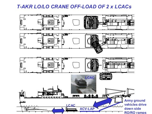 T-AKR LO/LO CRANE OFF-LOAD OF 2 x LCACs                         LCAC                                    Army ground       ...