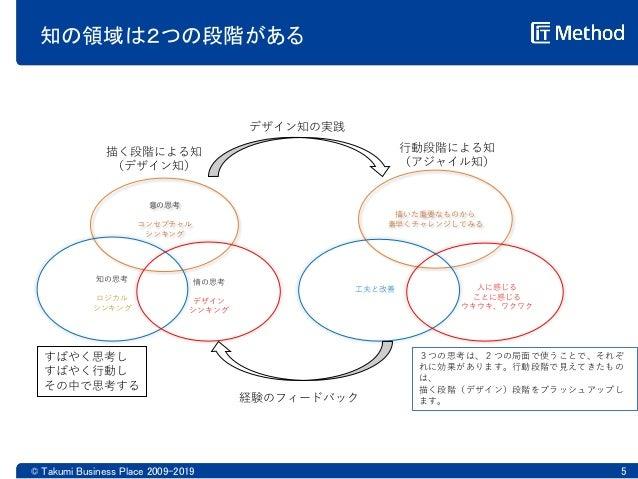 知の領域は2つの段階がある © Takumi Business Place 2009-2019 5 意の思考 コンセプチャル シンキング 知の思考 ロジカル シンキング 情の思考 デザイン シンキング 描く段階による知 (デザイン知) 行動段階...