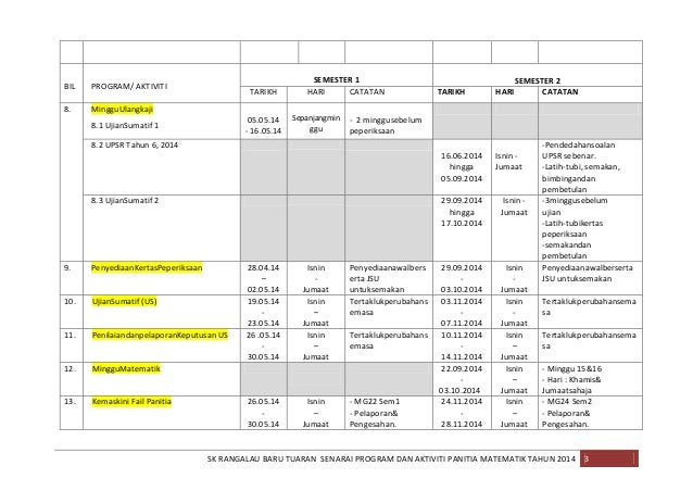 BIL  PROGRAM/ AKTIVITI  8.  SEMESTER 1 CATATAN  SEMESTER 2 CATATAN  MingguUlangkaji  TARIKH 05.05.14 - 16.05.14  8.1 Ujian...