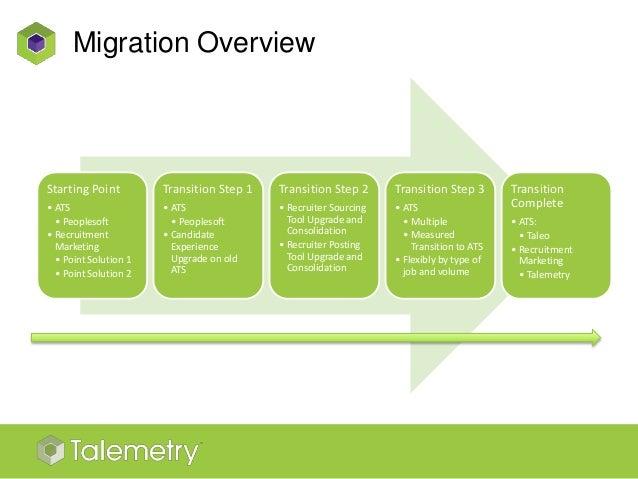 migration costs 12