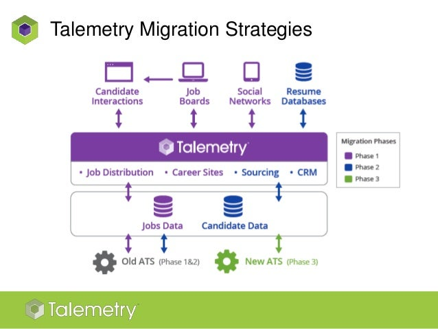 ats taleo recruitment marketing talemetry migration overview 13