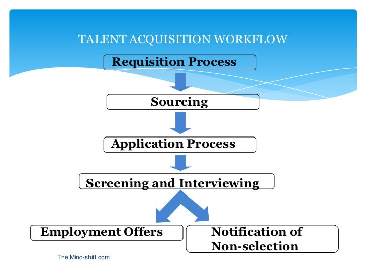 pre hire assessment