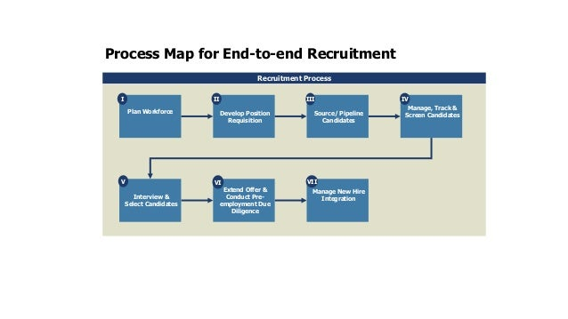 process map - How To Develop A Process Map