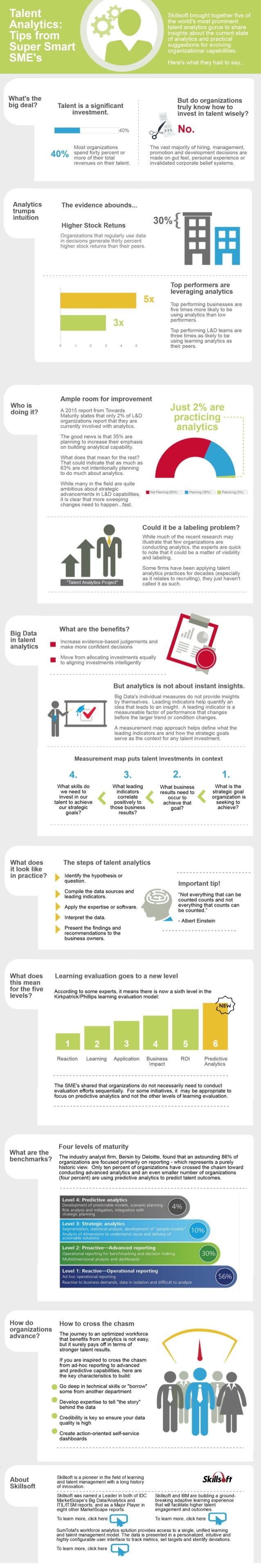Talent Analytics Tips from  Super Smart  SME's  What's the big deal?   Analytics trumps intuition  Who is doing it?   Big ...