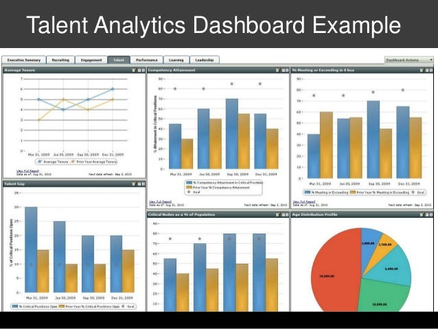 Hr Dashboards: Examples, Metrics, And Workforce Analytics