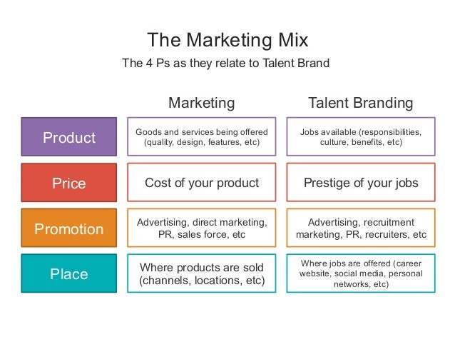 Talent Brand: The Intersection of Talent Acquisition and Marketing