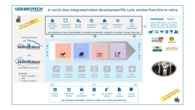 www.usrinfotech.com A world class integrated talent development life cycle solution from hire to retire