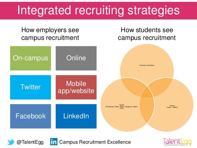 A Vision For A Healthy Campus Recruitment Ecosystem (Talentegg Cacee …