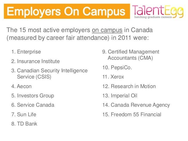 Top Campus Recruitment Insights 2011/2012 Recruitment Season
