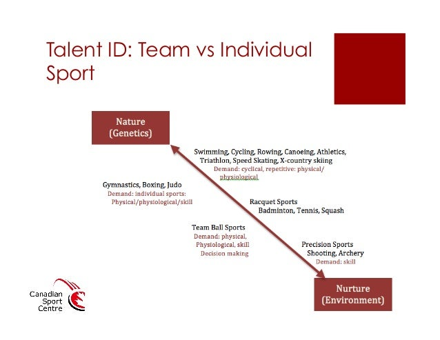 talent id Uk sport recently announced the re-launch of its multi-sport talent identification campaign called #discoveryourgold developed as a partnership between uk sport, the english institute of sport (eis) and multiple national governing bodies, the program targets the identification of potential future champions among the.