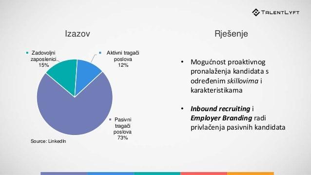 Zadovoljni zaposlenici 15% Aktivni tragači poslova 12% Pasivni tragači poslova 73% Source: LinkedIn • Mogućnost proaktivno...
