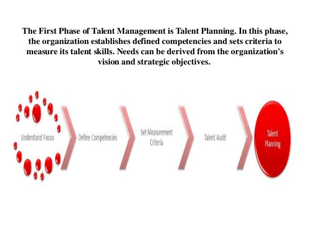 The First Phase of Talent Management is Talent Planning. In this phase, the organization establishes defined competencies ...