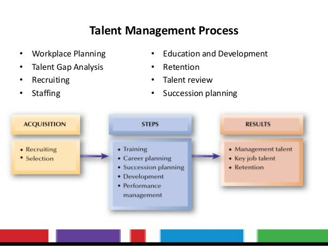 Mba Thesis on Talent Management
