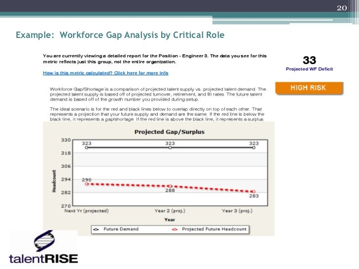 20Example: Workforce Gap Analysis by Critical Role