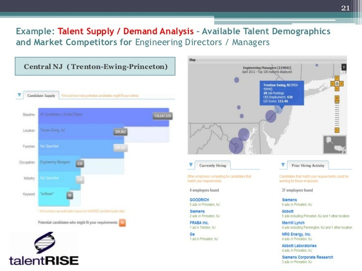 21Example: Talent Supply / Demand Analysis – Available Talent Demographicsand Market Competitors for Engineering Directors...